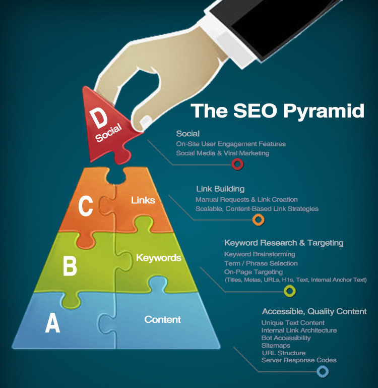 seo companies in qatar,seo services in qatar